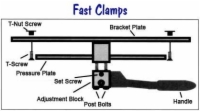 Fast Clamps Diagram